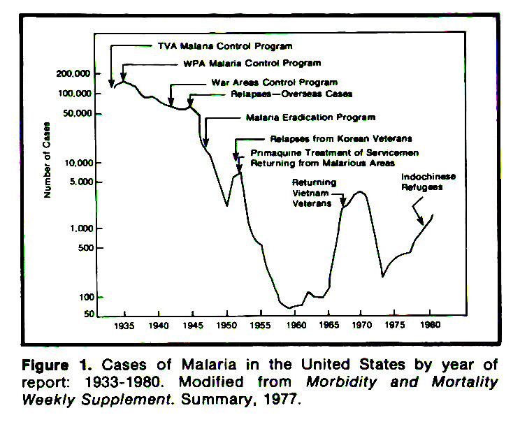 Figure 1. Cases of Malaria in the United States by year of report: 1933-1980. Modified from Morbidity and Mortality Weekly Supplement. Summary, 1977.