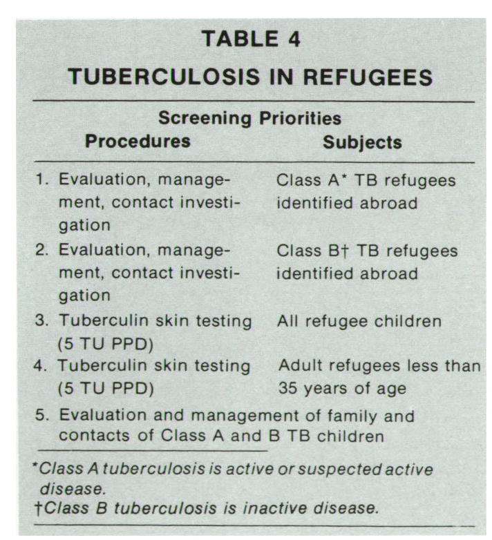 TABLE 4 TUBERCULOSIS IN REFUGEES