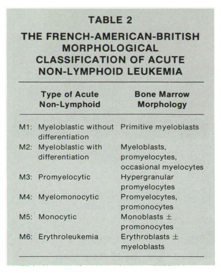 TABLE 2THE FRENCH-AMERICAN-BRITISH MORPHOLOGICAL CLASSIFICATION OF ACUTE NON-LYMPHOID LEUKEMIA