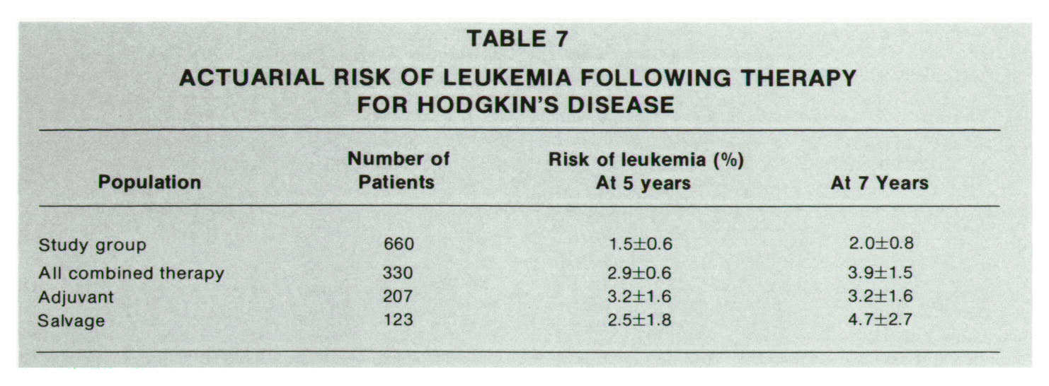 TABLE 7ACTUARIAL RISK OF LEUKEMIA FOLLOWING THERAPY FOR HODGKIN'S DISEASE