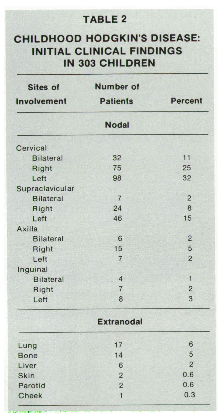 TABLE 2CHILDHOOD HODGKIN'S DISEASE: INITIAL CLINICAL FINDINGS IN 303 CHILDREN