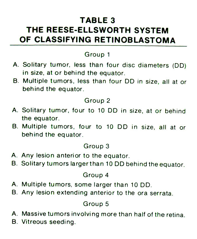 TABLE 3THE REESE-ELLSWORTH SYSTEM OF CLASSIFYING RETINOBLASTOMA