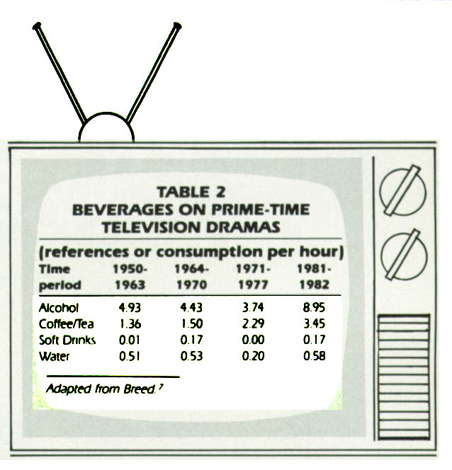 TABLE 2BEVERAGES ON PRIME-TIME TELEVISION DRAMAS