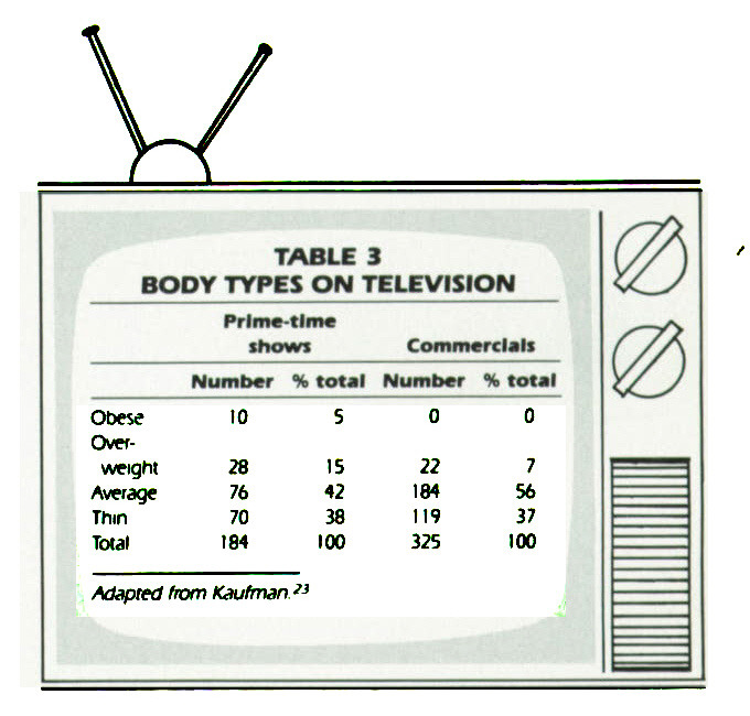 TABLE 3 BODY TYPES ON TELEVISION
