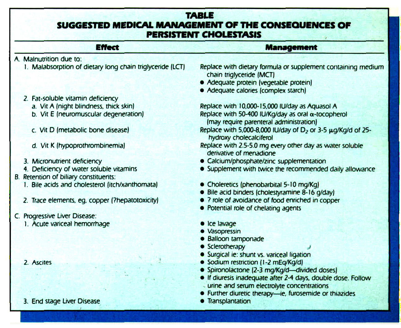 TABLESUGGESTED MEDICAL MANAGEMENT OF THE CONSEQUENCES OF PERSISTENT CHOLESTASIS