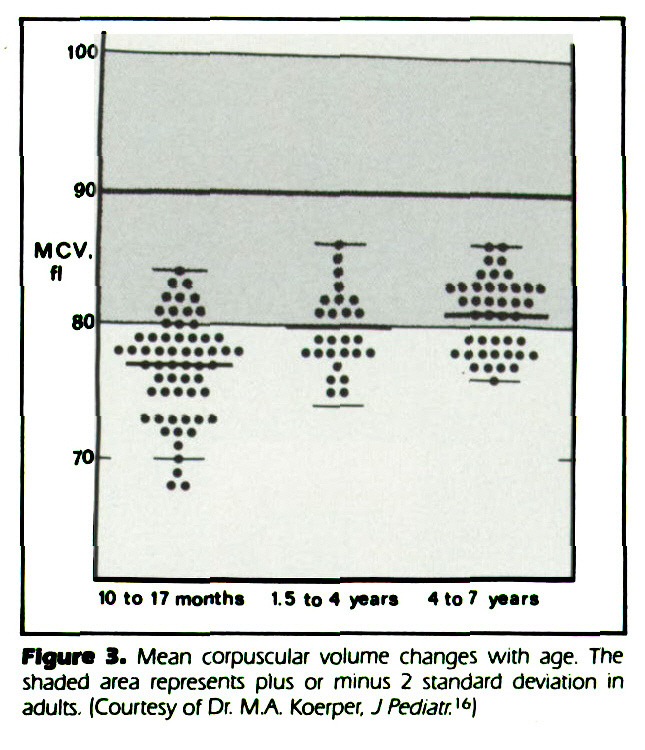 Figure 3. Mean corpuscular volume changes with age. The shaded area represents plus or minus 2 standard deviation in adults. (Courtesy of Dr. M.A. Koerper, J Pedtatr.16)