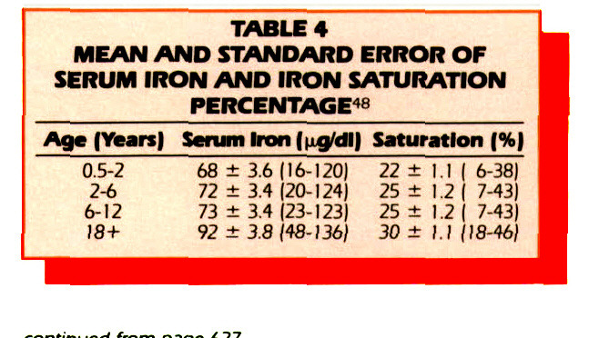 TABLE 4MEAN AND STANDARD ERROR OF SERUM IRON AND IRON SATURATION PERCENTAGE48