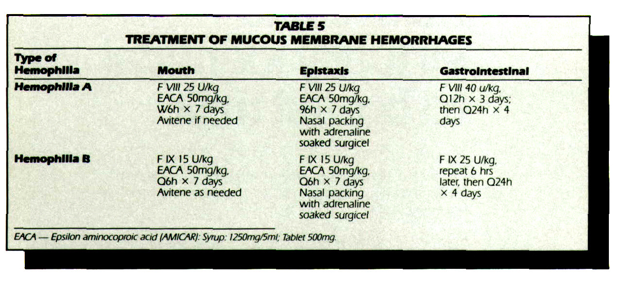 TABLE 5TREATMENT OF MUCOUS MEMBRANE HEMORRHAGES