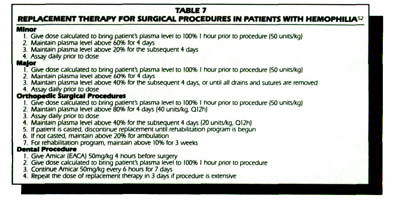 TABLE 7REPLACEMENT THERAPY FOR SURGICAL PROCEDURES IN PATIENTS WITH HEMOPHILIA 52