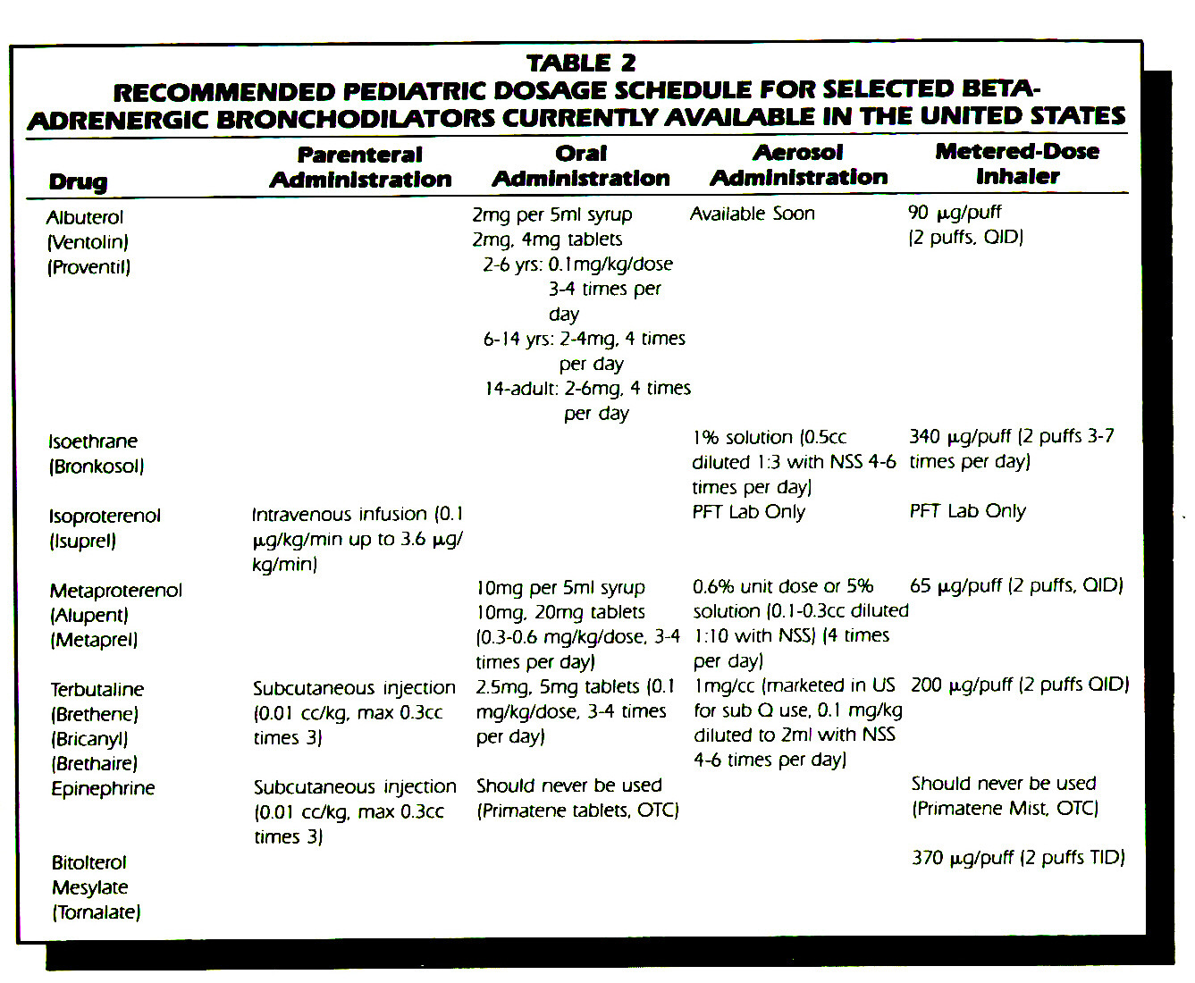 TABLE 2RECOMMENDED PEDIATRIC DOSAGE SCHEDULE FOR SELECTED BETAADRENERGIC BRONCHODILATORS CURRENTLYAVAILABLE IN THE UNITED STATES