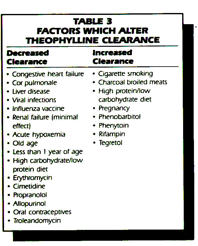 TABLE 3FACTORS WHICH ALTER THEOPHYLUNE CLEARANCE