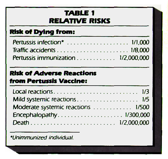 TABLE 1RELATIVE RISKS