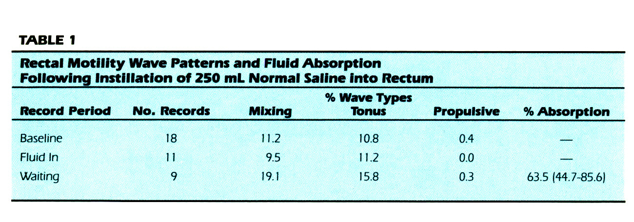 TABLE 1Rectal Motility Wave Patterns and Fluid Absorption Following Instillation off 250 mL Normal Saline into Rectum