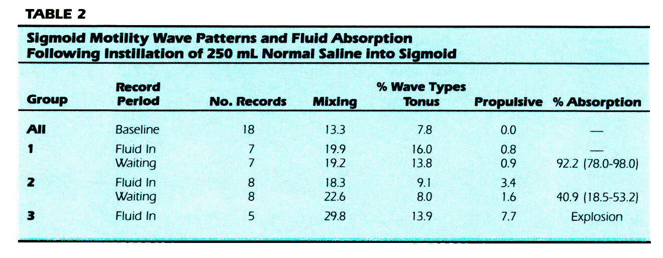 TABLE 2Sigmoid Motility Wave Patterns and Fluid Absorption Following Instillation of 250 mL Normal Saline into Sigmoid