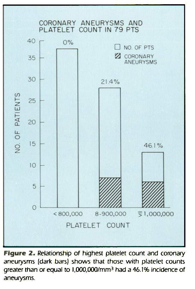 Figure 2. Relationship of highest platelet count and coronary aneurysms (dark bars) shows that those with platelet counts greater than or equal to 1,000,000/mm3 had a 46.1% incidence of aneurysms.
