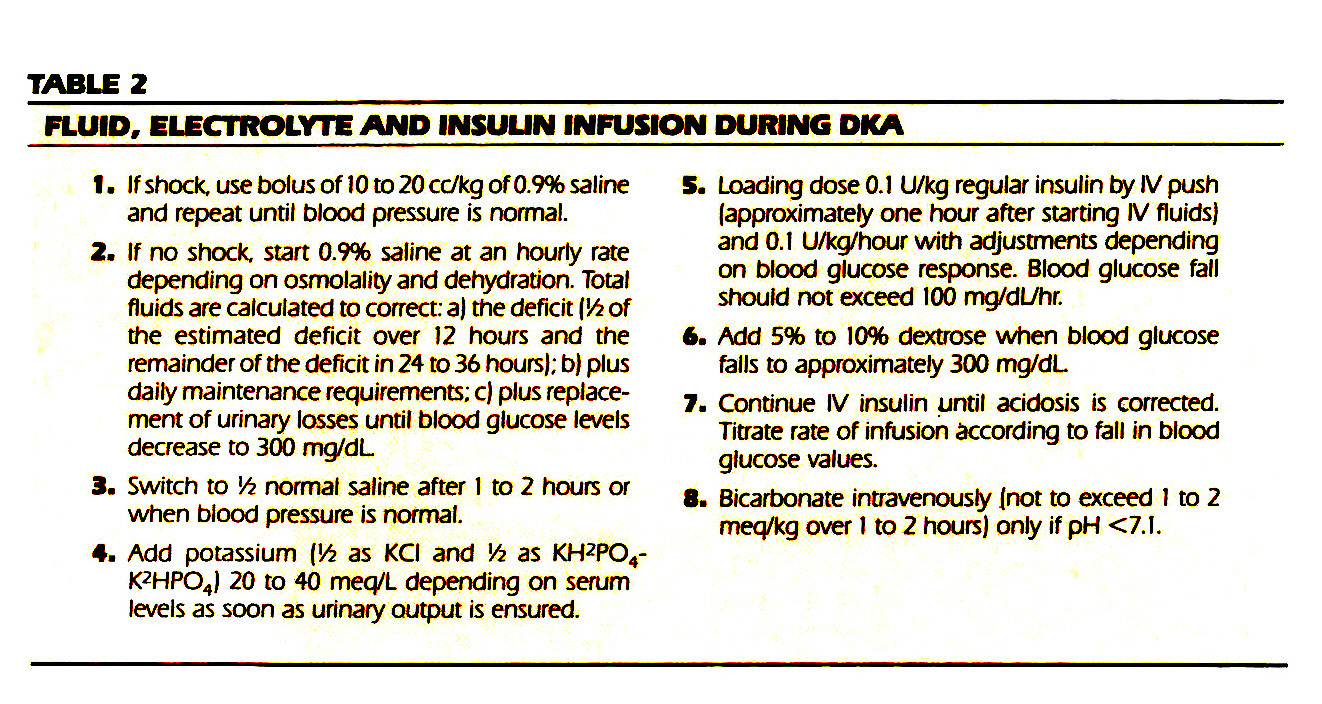 TABLE 2FLUID, ELECTROLYTE AND INSUUN INFUSION DURING DKA