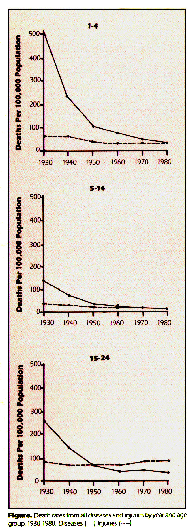Figura. Death rates from all diseases and injuries by year and age group. 1930-1980. Diseases ( - J Injuries - )