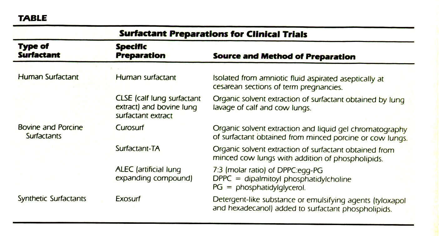 TABLESurfactant Preparations for Clinical Trials