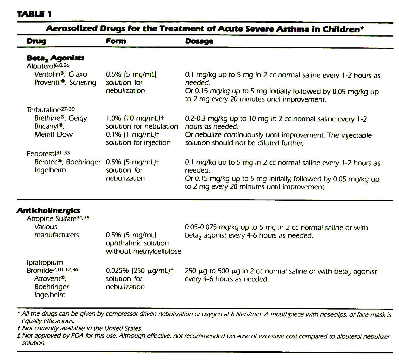 TABLElAerosolized Drugs for the Treatment of Acute Severe Asthma In Children*