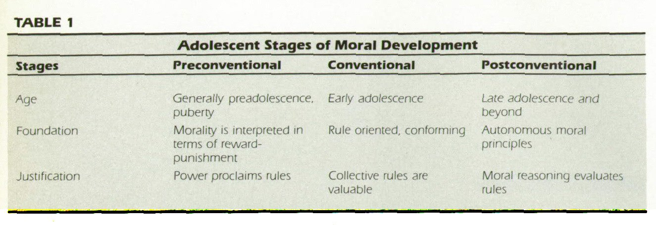 TABLE 1Adolescent Stages of Moral Development