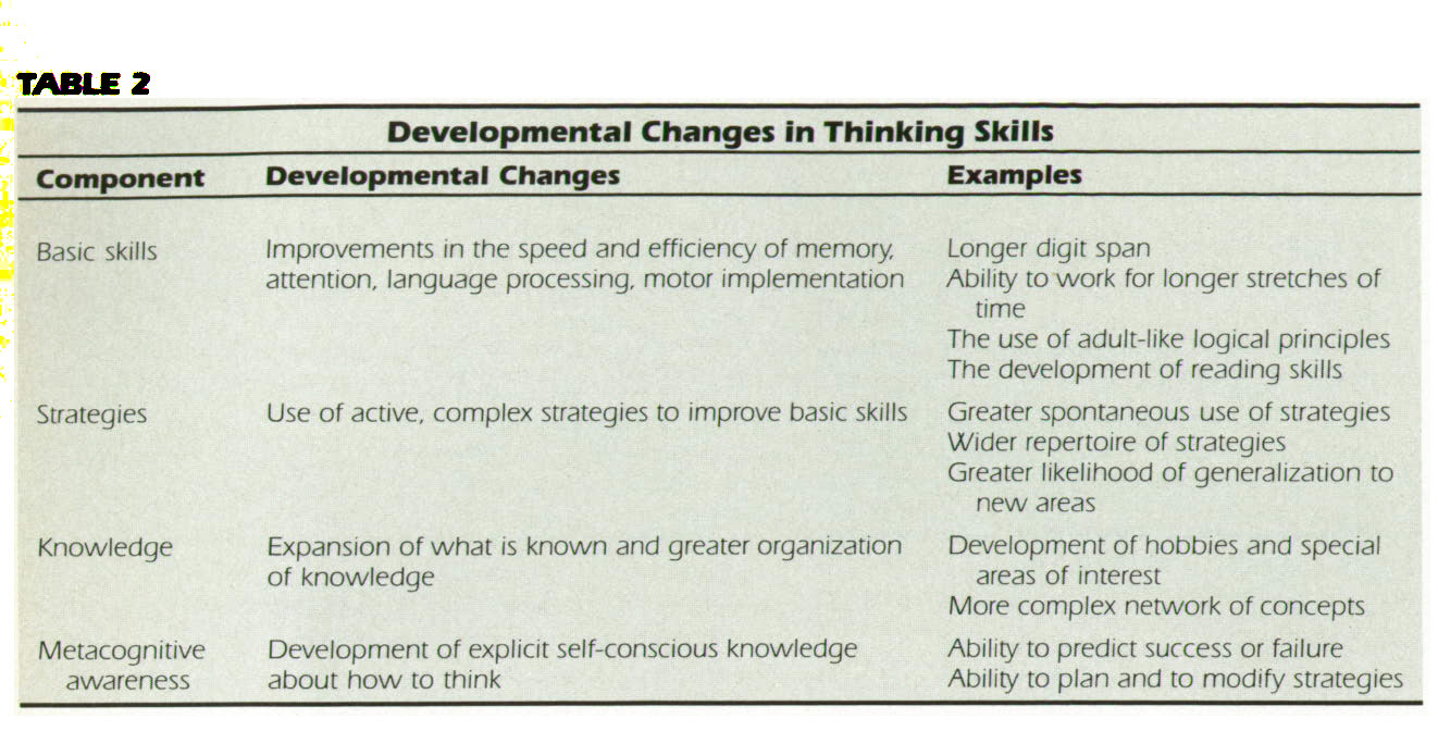 TABLE 2Developmental Changes in Thinking Skills