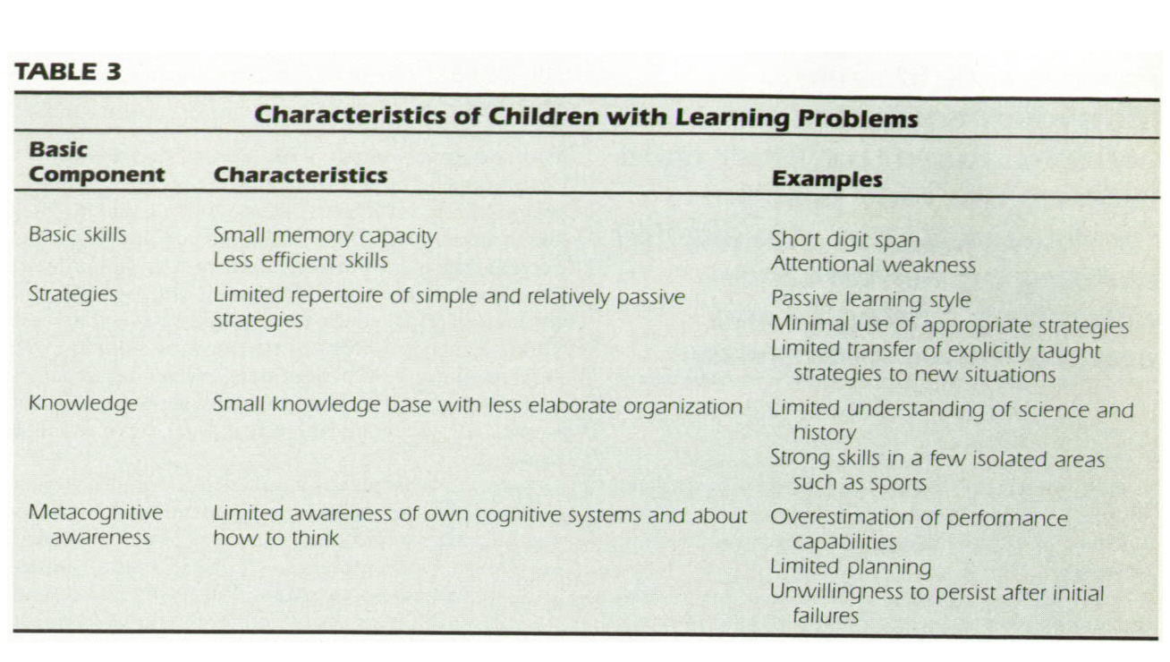 TABLE 3Characteristics of Children with Learning Problems