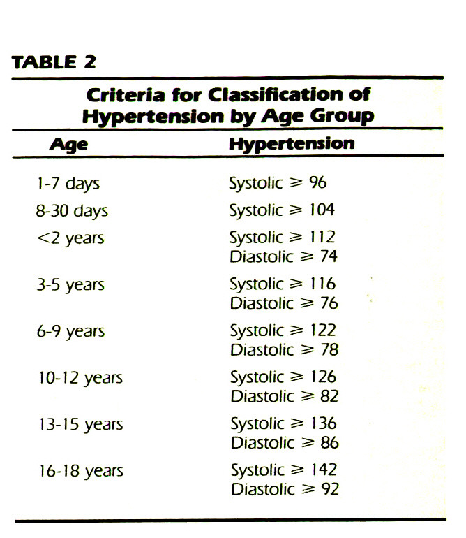 TABLE 2Criteria for Classification of Hypertension by Age Group