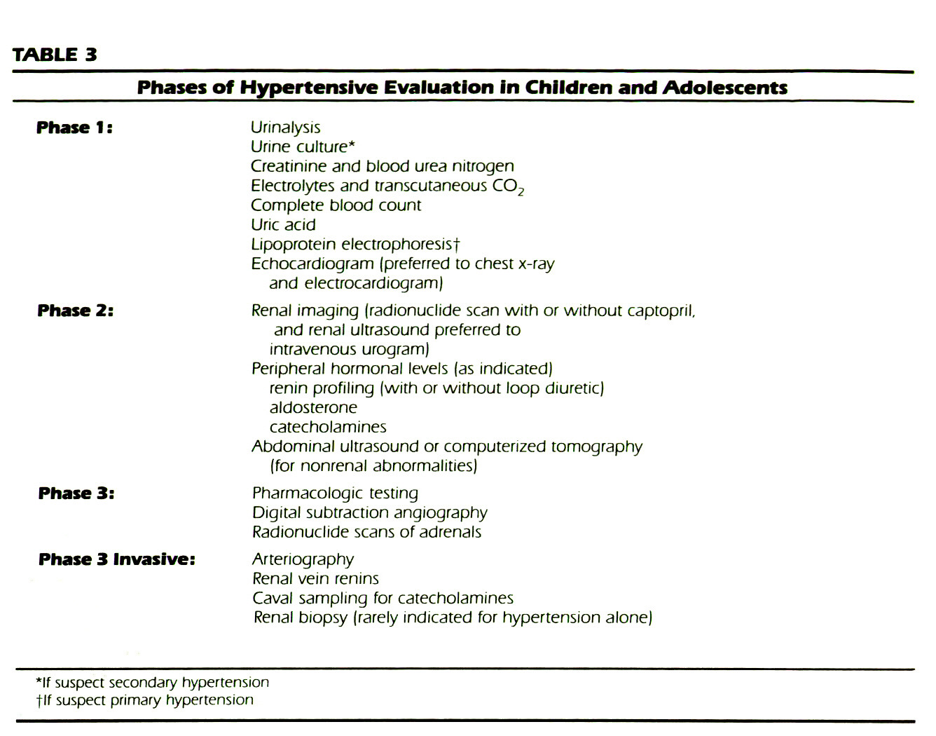 TABLE 3Phases of Hypertensive Evaluation in Children and Adolescents