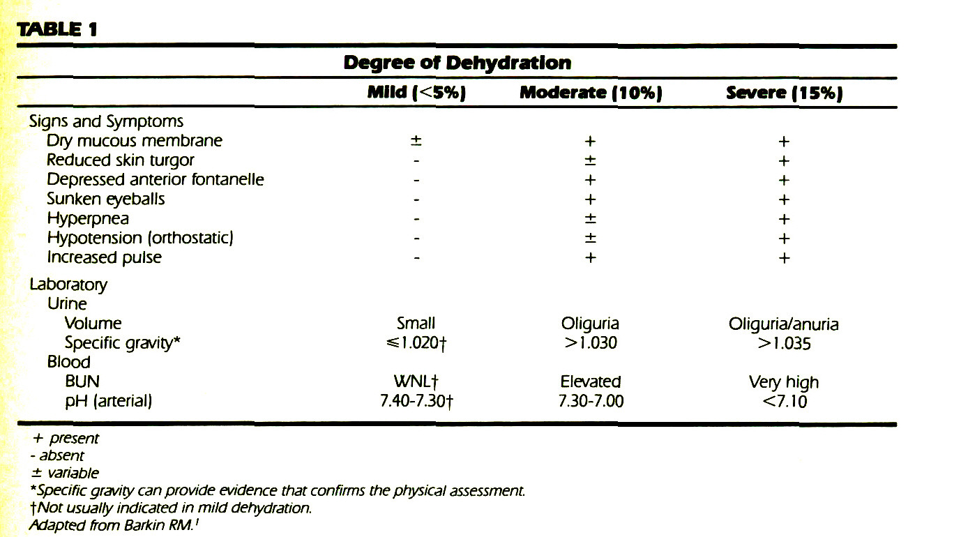 TABLE 1Degree off Dehydration