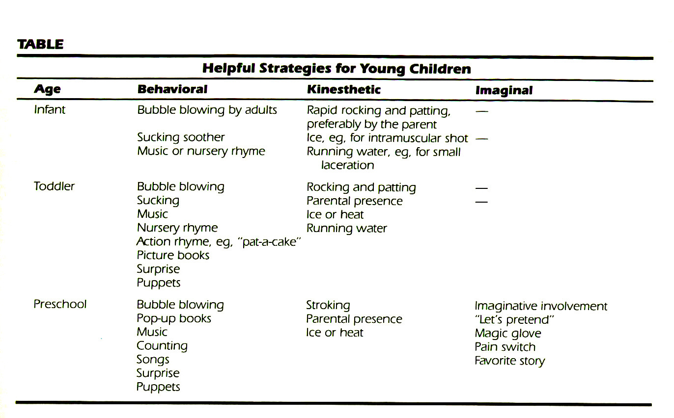 TABLEHelpful Strategies for Young Children