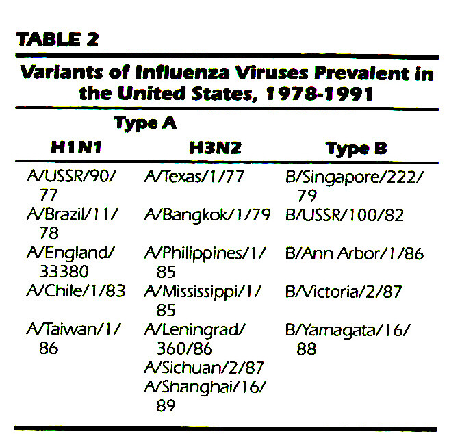 TABLE 2Variants of Influenza Viruses Prevalent in the United States, 1978-1991