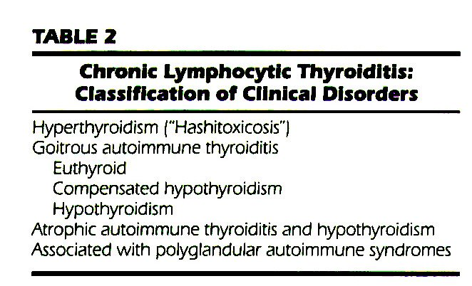 TABLEZChronic Lymphocytic Thyroiditis: Classification of Clinical Disorders