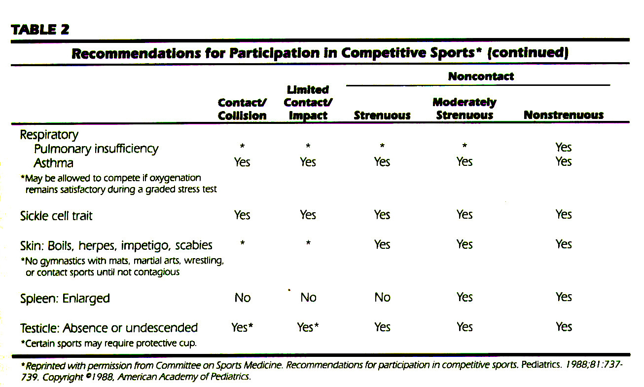 TABLE 2Recommendations for Participation in Competitive Sports*