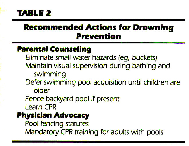 TABLEZRecommended Actions for Drowning Prevention