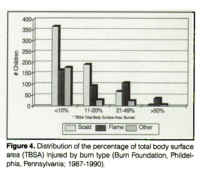 Figure 4. Distribution of the percentage of total body surface area (TBSA) injured by burn type (Burn Foundation, Phildelphia, Pennsylvania; 1987-1990).