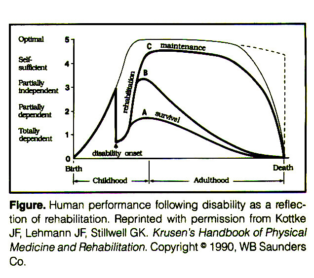 Figure. Human performance following disability as a reflection of rehabilitation. Reprinted with permission from Kottke JF, Lehmann JF, Stillwell GK. Krusen's Handbook of Physical Medicine and Rehabilitation. Copyright © 1 990, WB Saunders Co.
