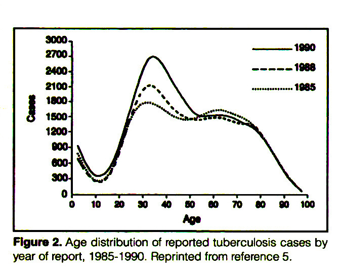 Figure 2. Age distribution of reported tuberculosis cases by year of report, 1985-1990. Reprinted from reference 5.
