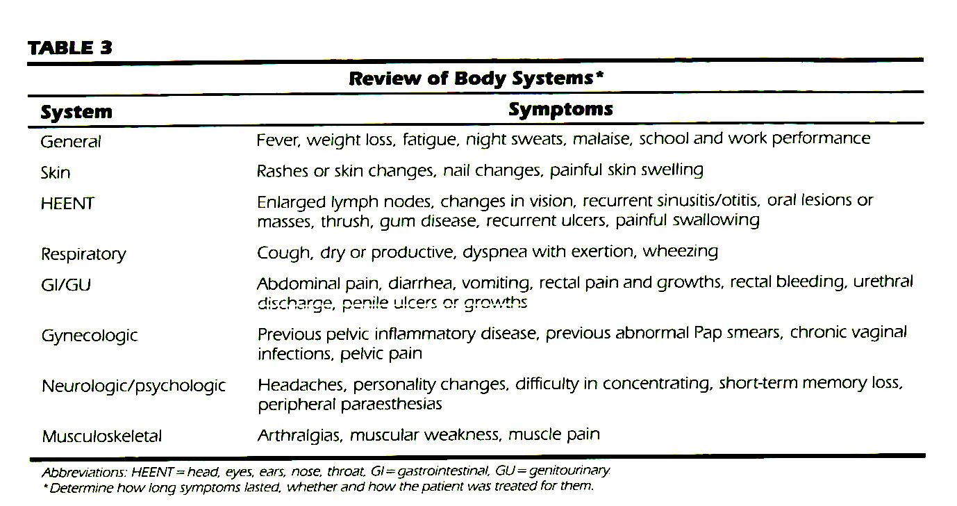 TABLE 3Review of Body Systems*