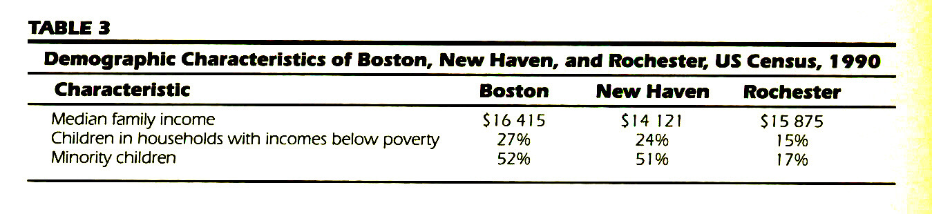 TABLE 3Demographic Characteristics of Boston, New Haven, and Rochester, US Census, 1 990