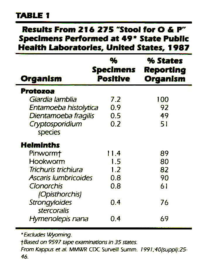"""TABLE 1Results From 216 275 """"Stool for O & P"""" Specimens Performed at 49* State Public Health Laboratories, United States, 1987"""