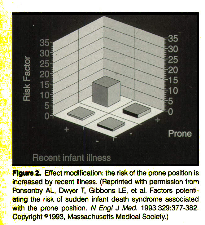 Figure 2. Effect modification: the risk of the prone position is increased by recent illness. (Reprinted with permission from Ponsonby AL, Dwyer T, Gibbons LE, et al. Factors potentiating the risk of sudden infant death syndrome associated with the prone position. W Engl J Med. 1993;329:377-382. Copyright® 1993, Massachusetts Medical Society.)