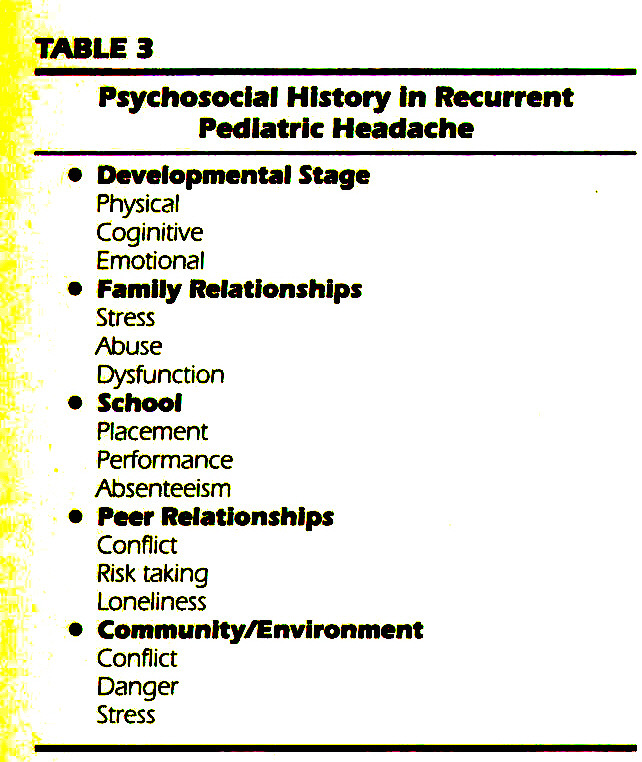 TABLE 3Psychosocial History in Recurrent Pediatric Headache