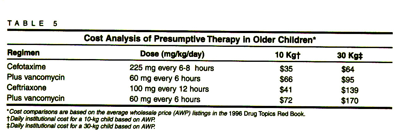 TABLE 5Cost Analysis of Presumptive Therapy in Older Children*