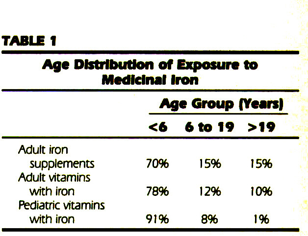 TABLE 1Age Distribution of Exposure to Medicinal Iron