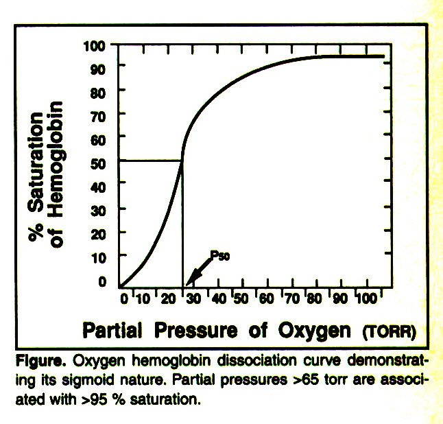 Figure. Oxygen hemoglobin dissociation curve demonstrating its sigmoid nature. Partial pressures >65 torr are associated with >95 % saturation.