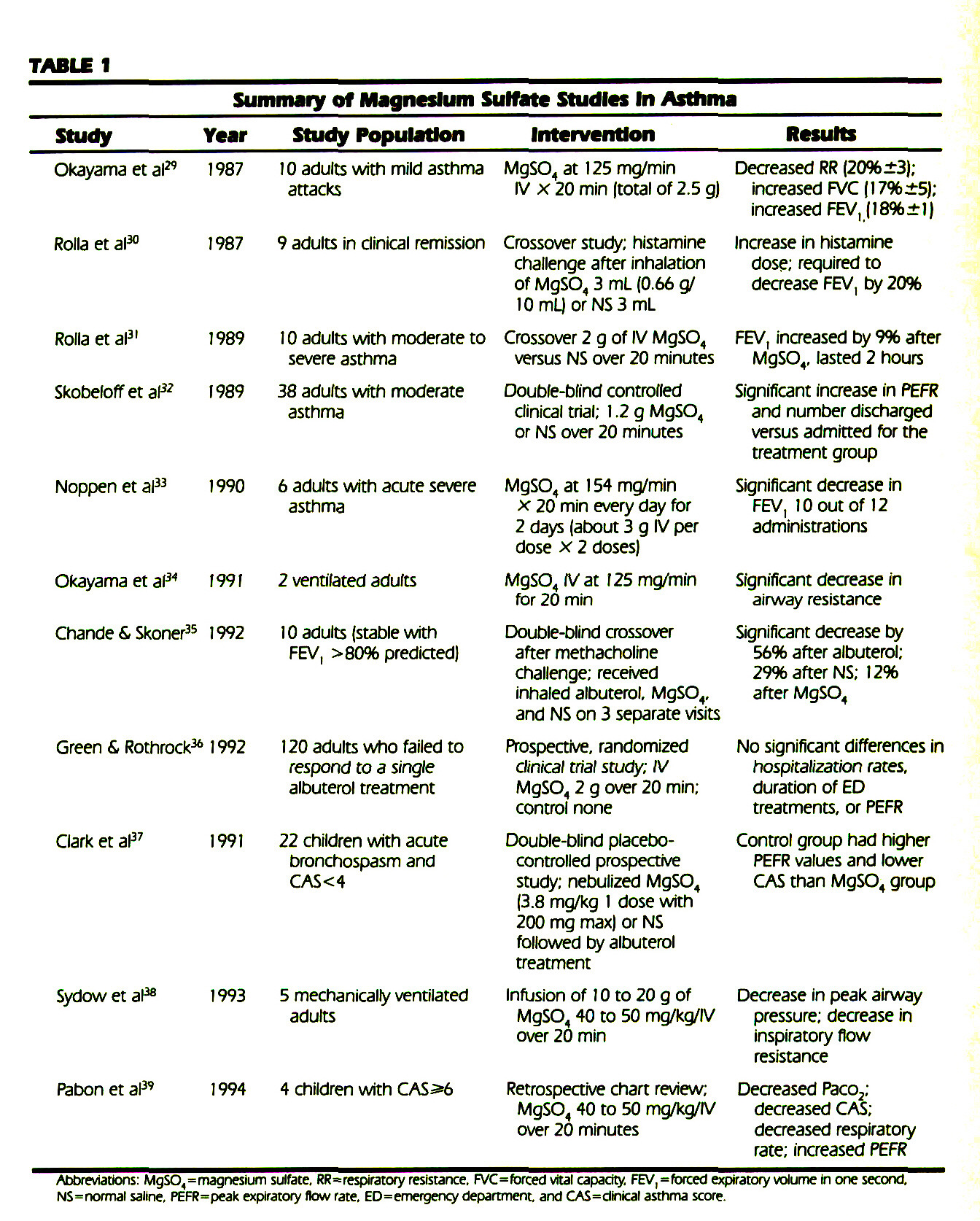 TABLE 1Summary of Magnesium Sulfate Studies In Asthma
