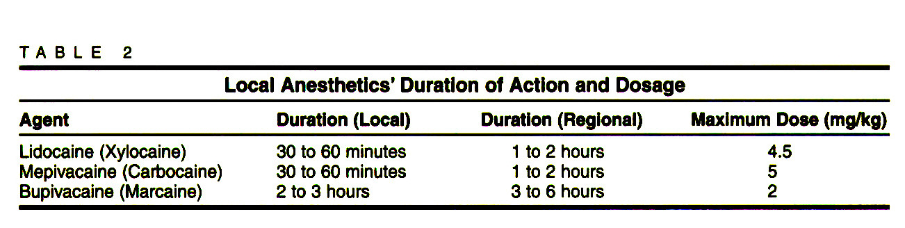 TABLE 2Local Anesthetics' Duration of Action and Dosage