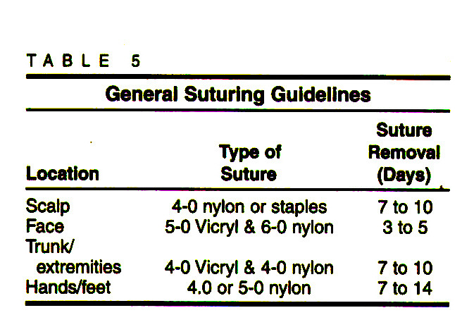 TABLE 5General Suturing Guidelines