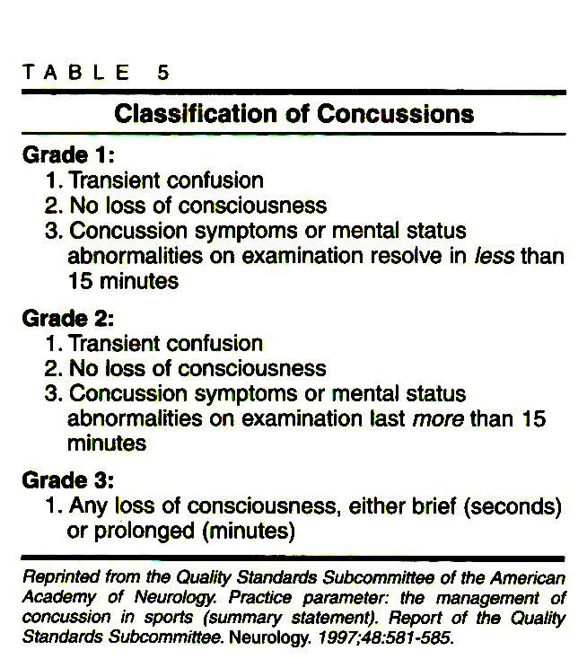 TABLE 5Classification of Concussions