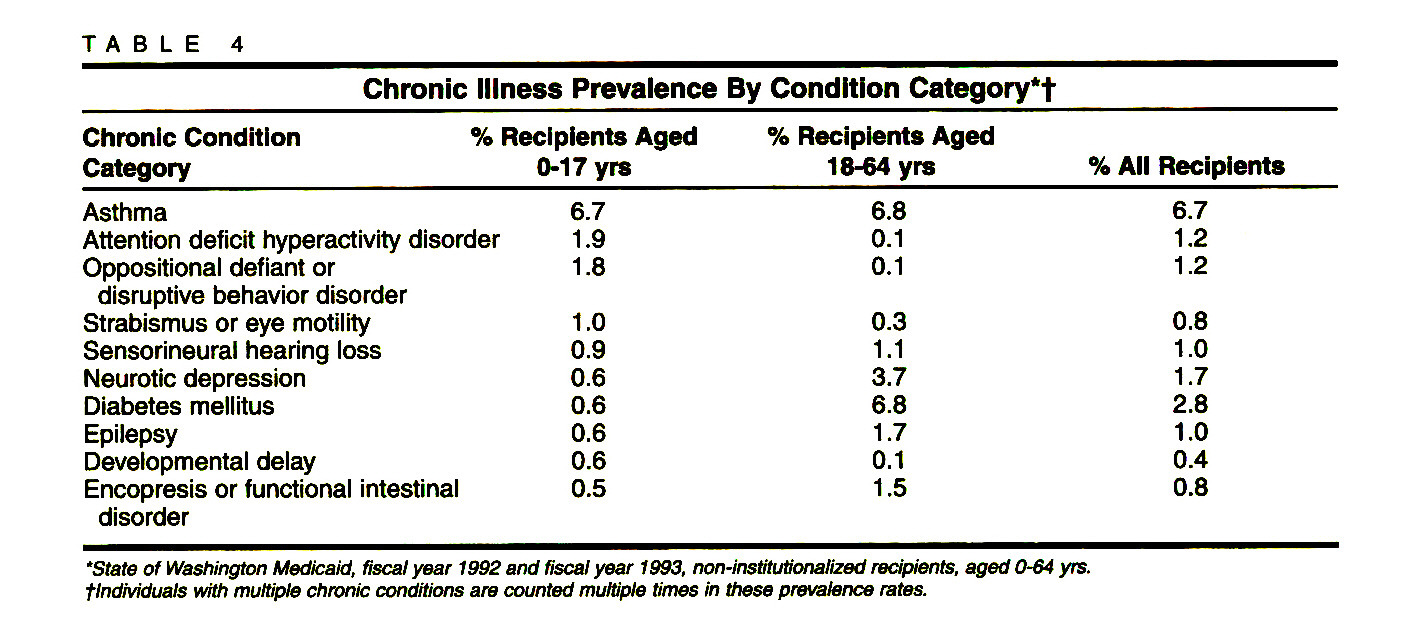 TABLE 4Chronic Illness Prevalence By Condition Category*†